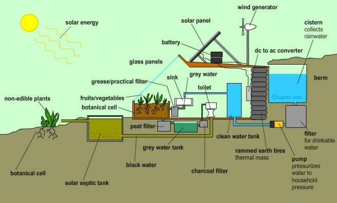 Earthship Biotechnology | Ace Candy on free trees designs, free architecture designs, free timber frame designs, free green designs, free straw bale house designs, free permaculture designs, free energy designs, free building designs,